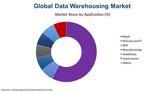 Global Data Warehousing Market By Application
