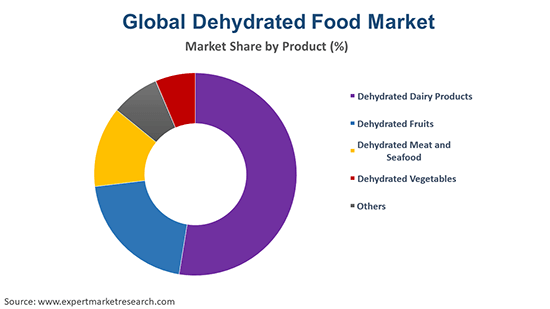Global Dehydrated Food Market By Product
