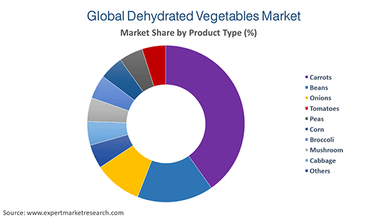 Global Dehydrated Vegetables Market by Product Type
