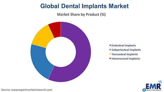 Dental Implants Market by Product