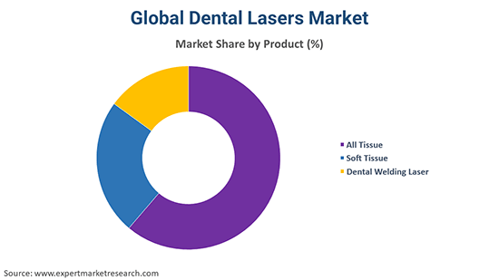 Global Dental Lasers Market By Product