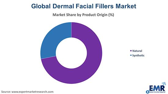 Dermal Facial Fillers Market y Product Origin
