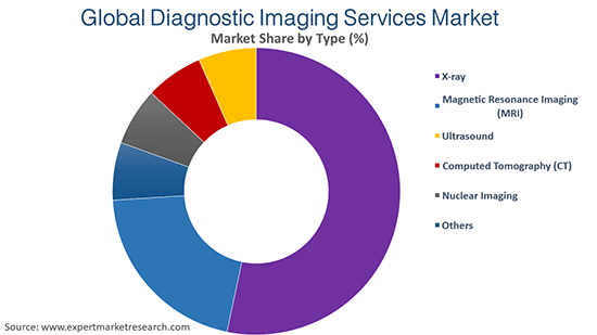 Global Diagnostic Imaging Services Market By Type