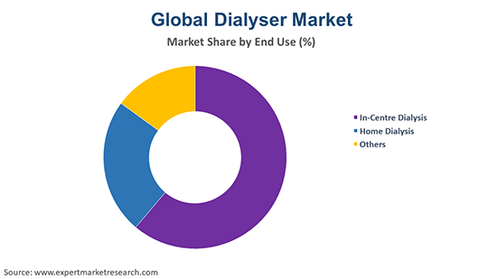 Global Dialyser Market By End Use