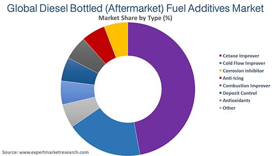 Global Diesel Bottled (Aftermarket) Fuel Additives Market By Type