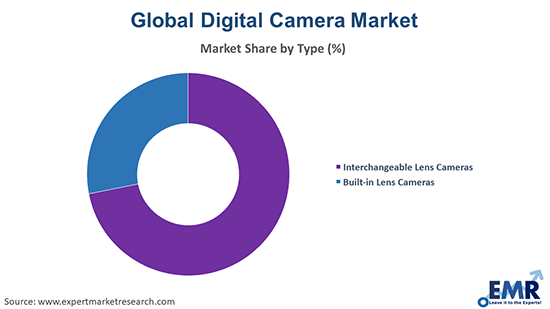 Digital Camera Market by Type