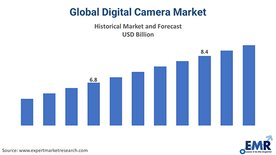 Digital Camera Market