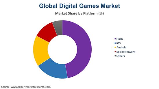 Global Digital Games Market By Platform