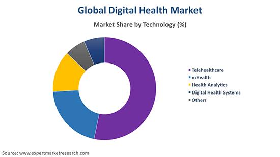 Global Digital Health Market Market By Technology