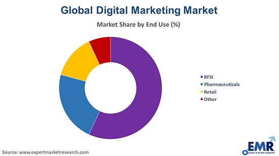 Digital Marketing Market by End Use