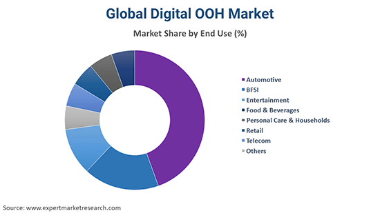 Global Digital OOH Market By End Use