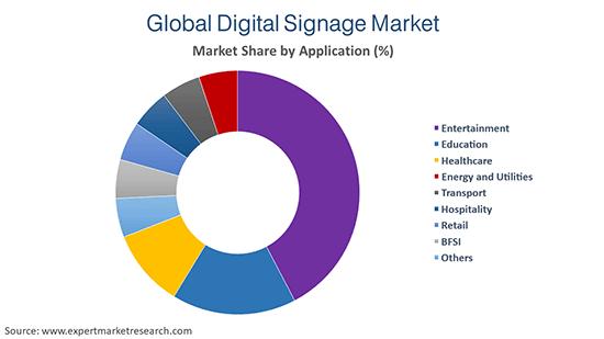 Global Digital Signage Market by Application