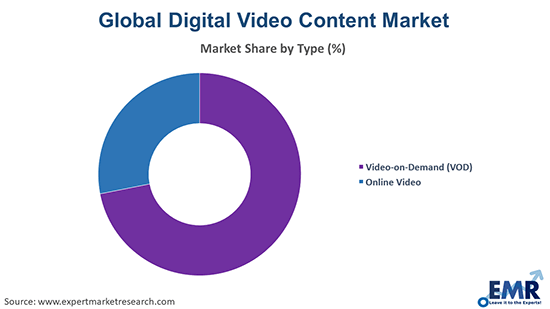 Digital Video Content Market by Type