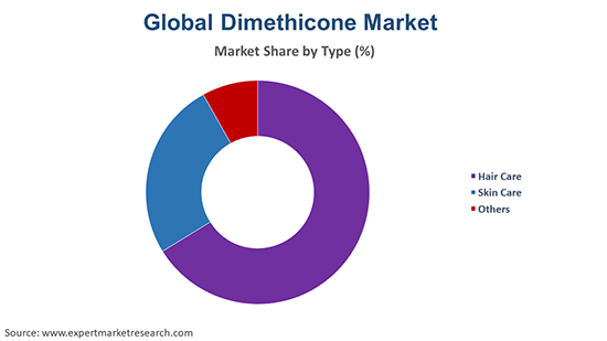 Global Dimethicone Market By Application