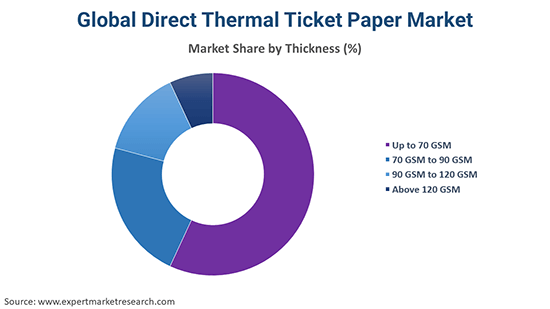 Global Direct Thermal Ticket Paper Market By Thickness