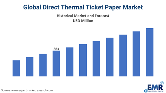 Global Direct Thermal Ticket Paper Market
