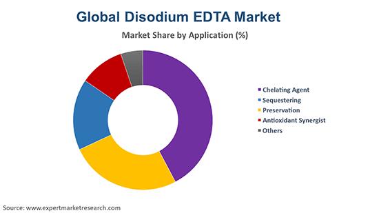 Global Disodium EDTA Market By Application