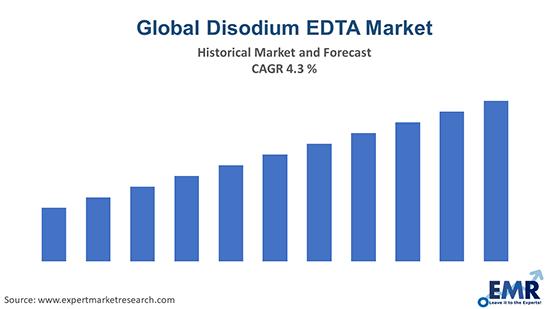 Global Disodium EDTA Market