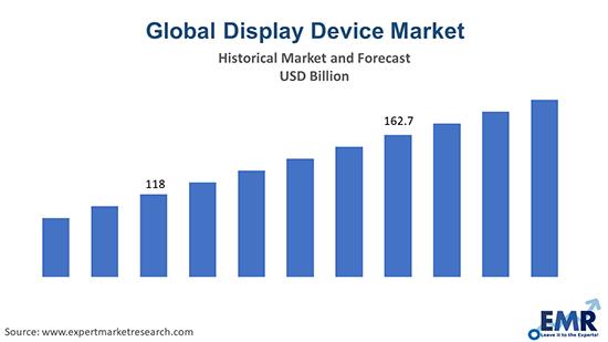 Global Display Device Market