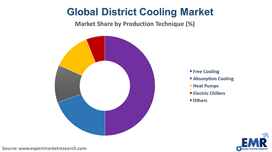 District Cooling Market by Production Technique
