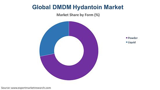Global DMDM Hydantoin Market By Form