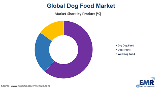 Dog Food Market by Product