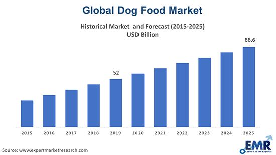 Dog Food Market