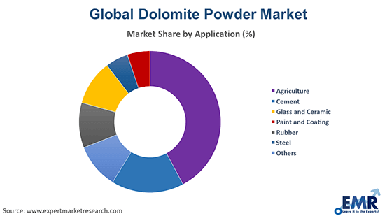 Dolomite Powder Market by Application