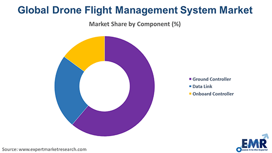Drone Flight Management System Market by Component