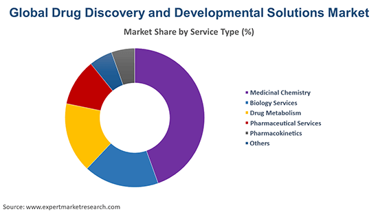 Global Drug Discovery and Development Solutions Market By Service Type