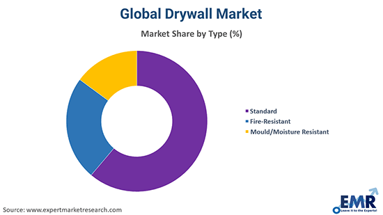 Drywall Market by Type