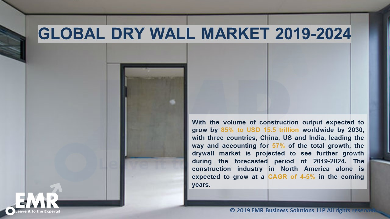 Global Drywall Market Report and Forecast 2019-2024