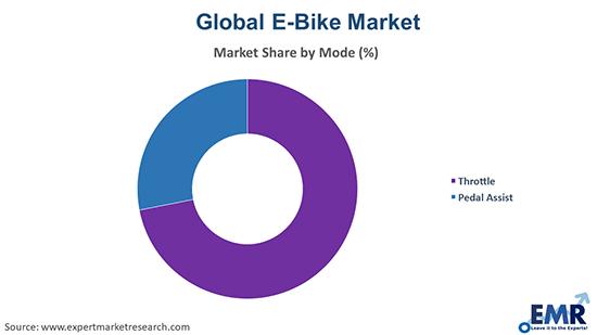 E-Bike Market by Mode