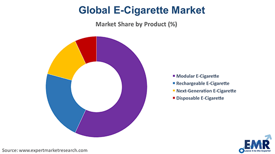 E-Cigarette Market by Product