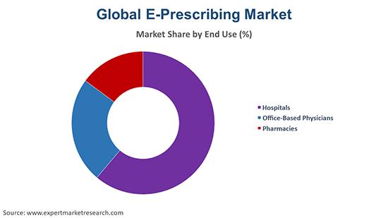 Global E-Prescribing Market By End Use
