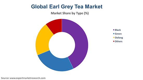 Global Earl Grey Tea Market BY Type