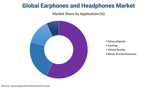 Global Earphones and Headphones Market By Application