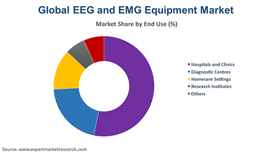 Global EEG and EMG Equipment Market By End Use