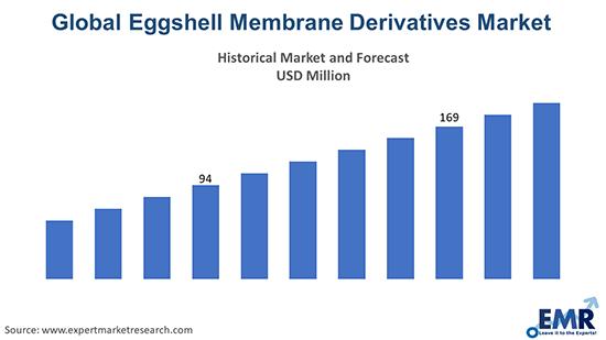Eggshell Membrane Derivatives Market