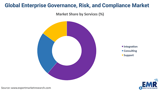 Global eGRC Market By Solution