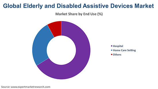 Global Elderly and Disabled Assistive Devices Market By End Use