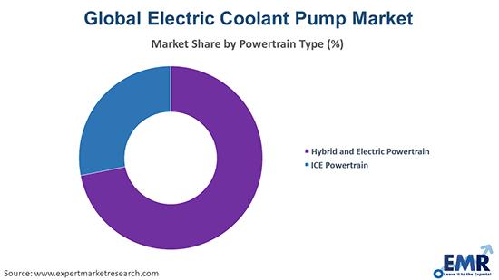 Electric Coolant Pump Market by powertrain type