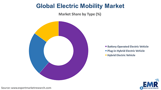 Electric Mobility Market by Type