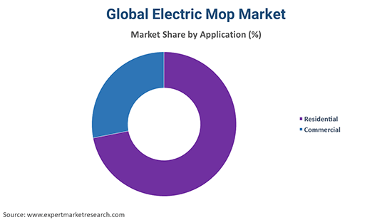 Global Electric Mop Market By Application
