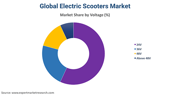 Global Electric Scooters Market By Voltage