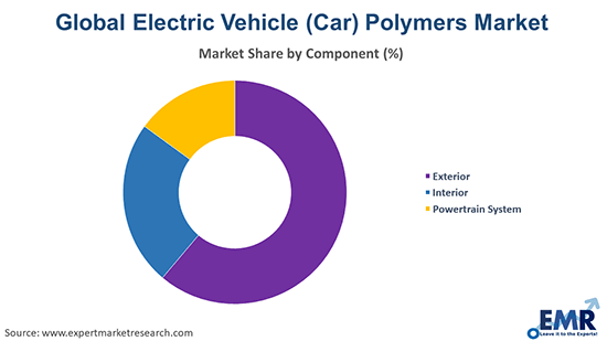 Electric Vehicle (Car) Polymers Market by Component