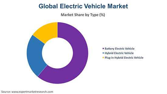 Global Electric Vehicle Market by Type