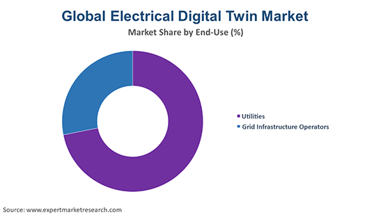 Global Electrical Digital Twin Market By End Use