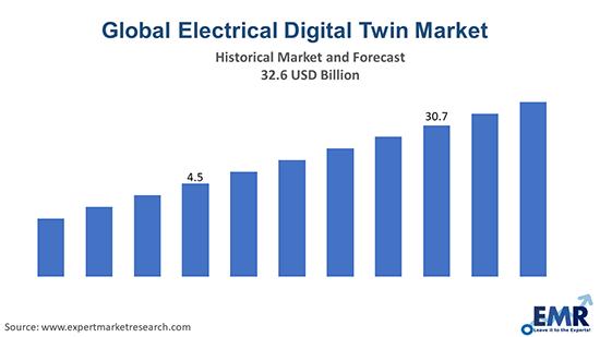 Global Electrical Digital Twin Market