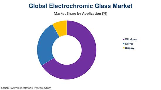 Global Electrochromic Glass Market By Application